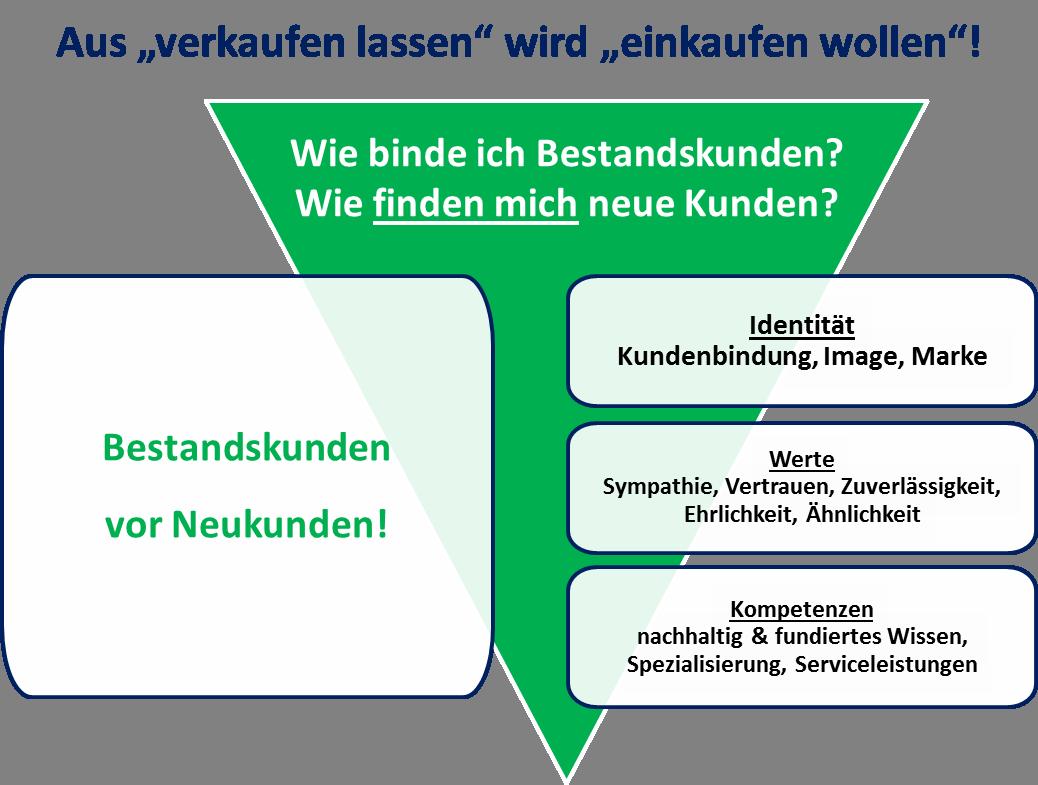 Wertewandel_im_Verkauf_BestandskundenVorNeukunden